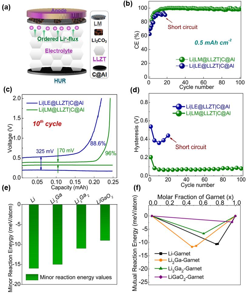 Li|LM@LLZT|C@Al非对称电池的循环性能和界面稳定性评估