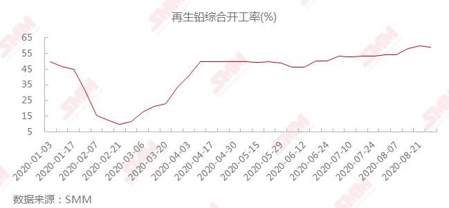铅蓄电池消费旺季不旺 9月铅价运行重心进一步下移