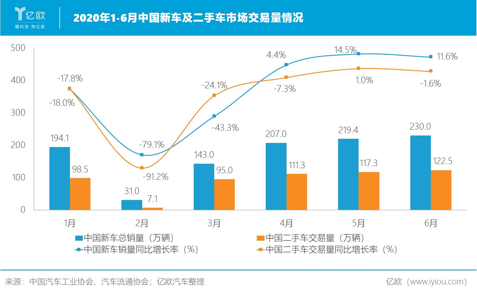 2020上半年中国新车及二手车市场交易量情况