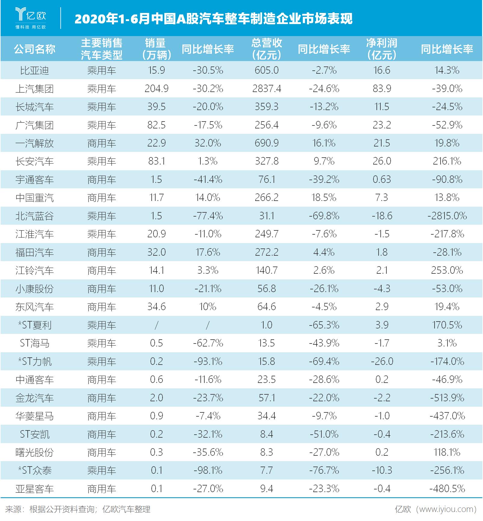 2020年1-6月中国A股整车制造企业市场表现