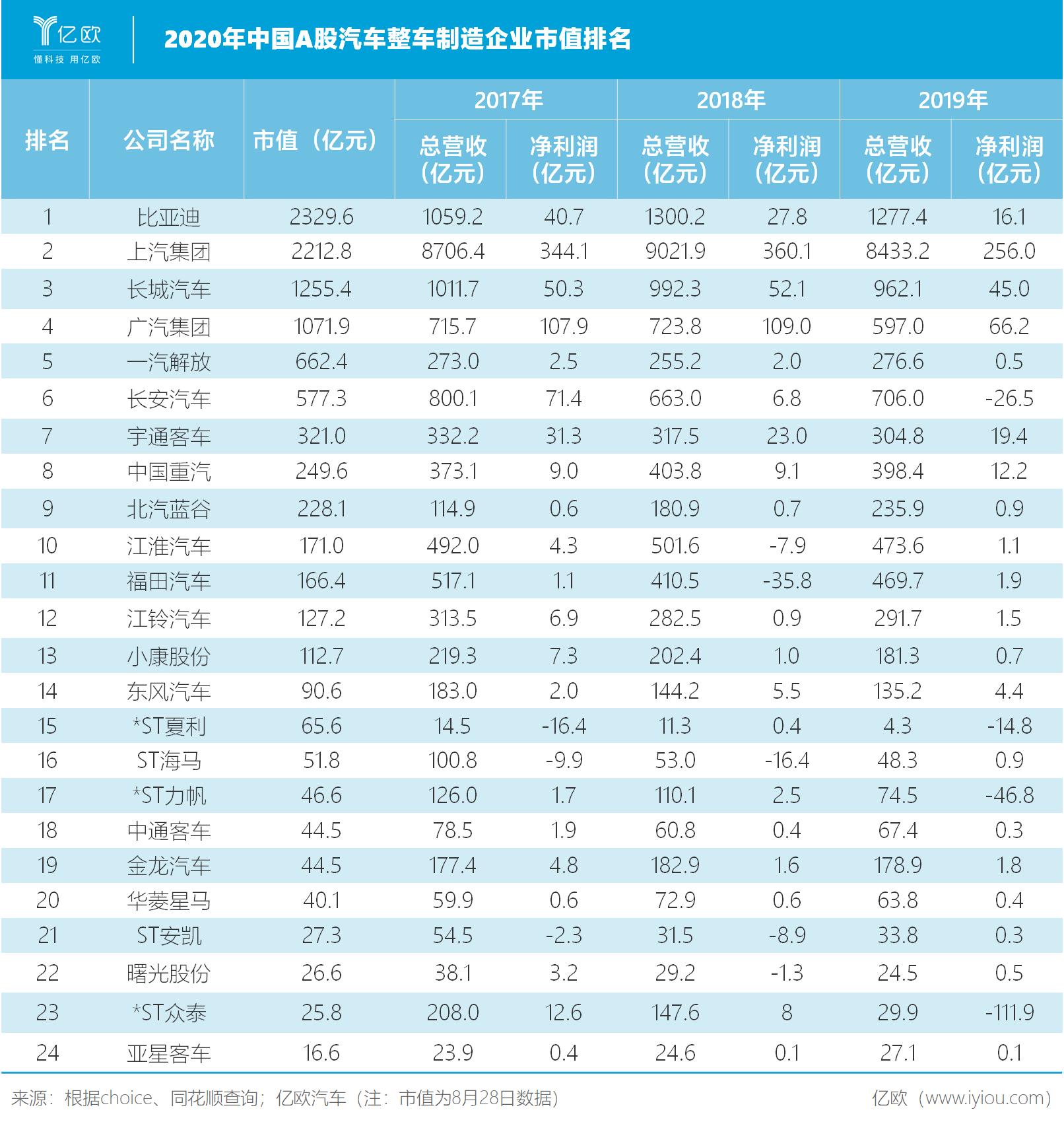 2020年中国A股汽车整车企业市值排名