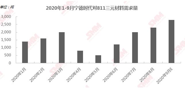 宁德时代明年高镍需求可达33GWh 高镍低钴路线仍是发展趋势