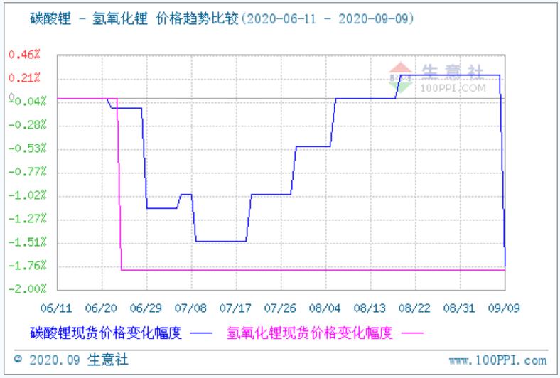 碳酸锂价格