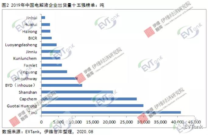 2019年中国电解液出货量十五强出炉 6家企业出货量逾万吨