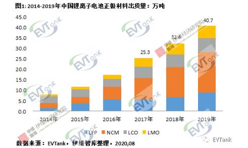 2019年中国锂离子ballbet贝博登陆正极材料企业出货量二十强