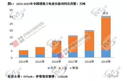 2019年中国锂离子电池负极材料企业出货量十强