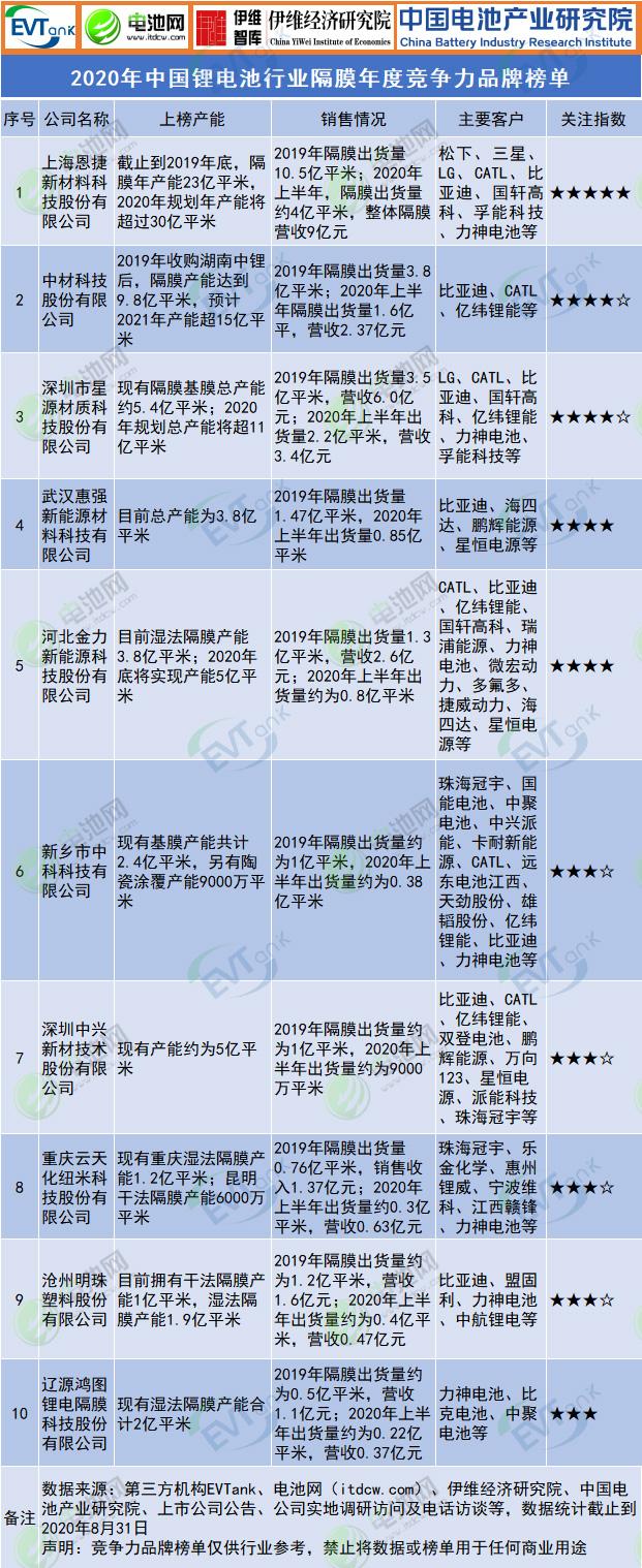 2020年中国锂电池行业隔膜年度竞争力品牌榜单发布