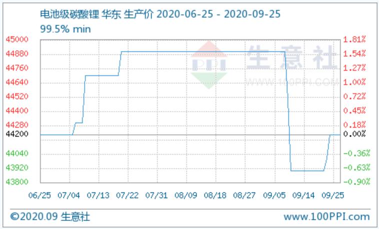 (图:碳酸锂产品P值曲线图 来源:生意社商品分析系统)