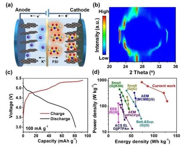 (a)钾基双石墨电池的结构以及工作机理示意图;(b)阴离子(FSI-)插层石墨正极的原位XRD表征;(c)钾基双石墨电池的充放电曲线;(d)与已有报道的能量及功率密度比较