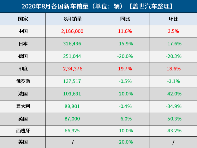 8月全球车市:欧美日跌跌不休 中印逆势增长