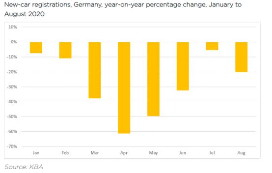 德国2020年1至8月新车销量同比变化