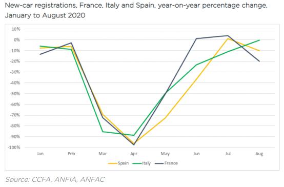 2020年1至8月法国、意大利和西班牙新车销量同比变化