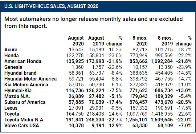 美国8月轻型车销量