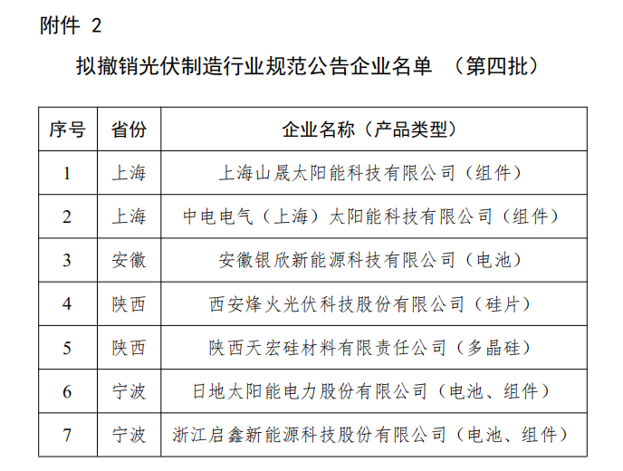 拟撤销光伏制造行业规范公告企业名单 (第四批)