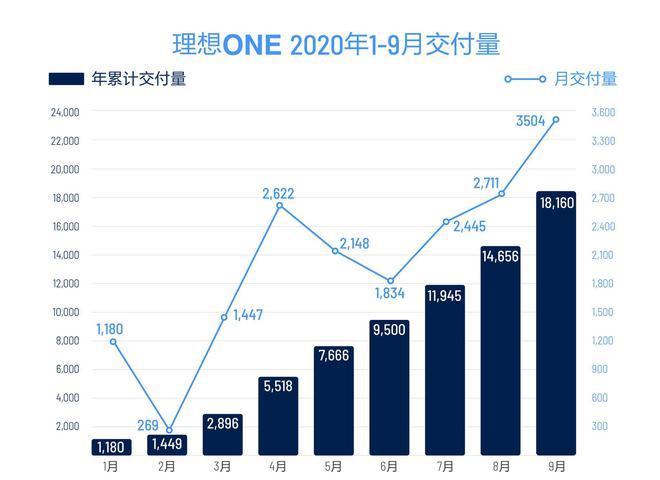 理想汽车9月交付3504辆 环比8月增长29.3%