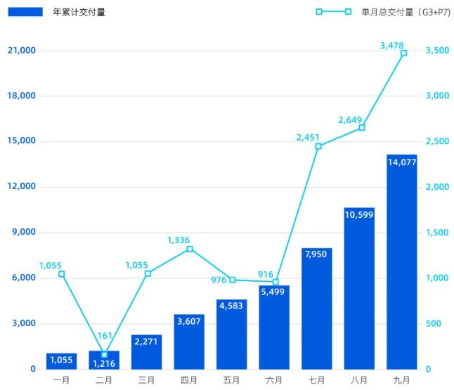 小鹏汽车9月交付新车3478辆 第三季度交付量8578台