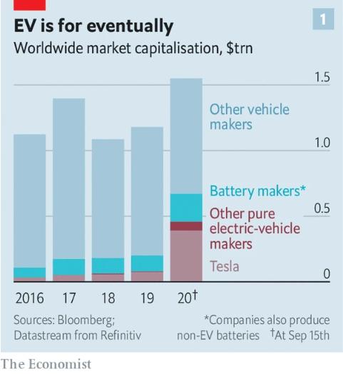 特斯拉在全球汽车行业的市值占比