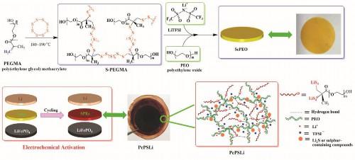 多硫化锂接枝的固态电解质的制备过程