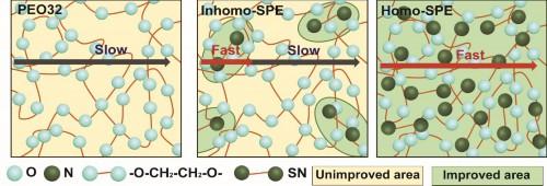 固态电解质锂离子传输模式示意图