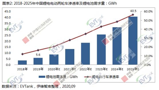 2025年中国电动两轮车产量或将破6500万辆 锂电池渗透率将超50%