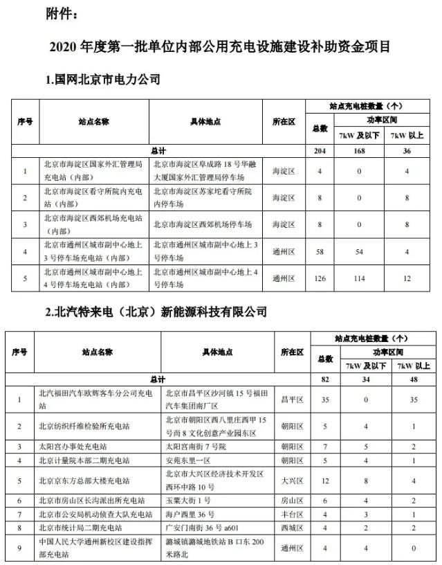 关于2020年度第一批北京市单位内部公用充电设施建设补助资金项目评审验收结果的公告