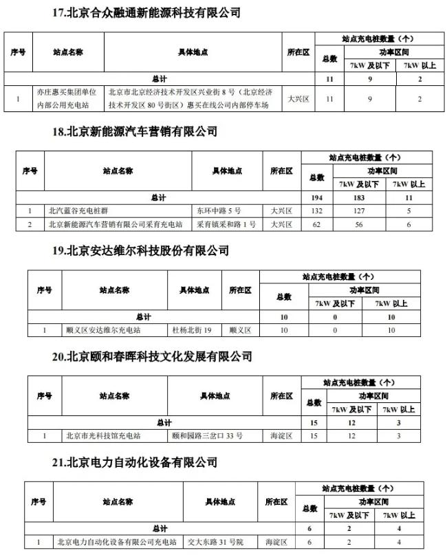 2020年度第一批北京市单位内部公用充电设施建设补助资金项目名单