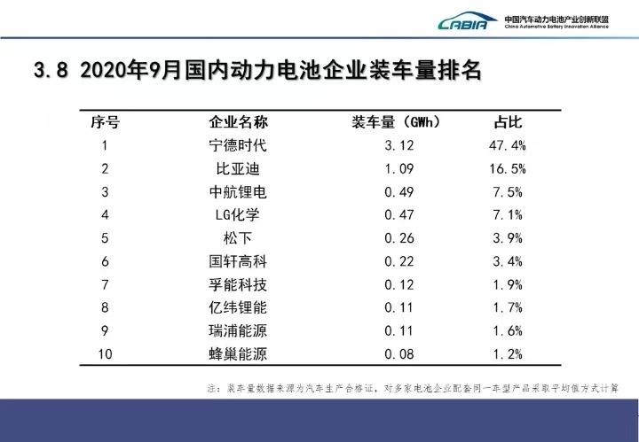 9月我国新能源车销售13.8万辆 动力电池装车量6.6GWh