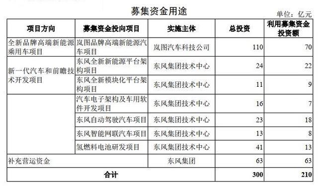 东风汽车集团IPO申请获受理 拟融资210亿元
