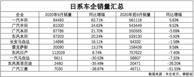 日系车前9月市占率增2.1% 但两极分化却愈发明显