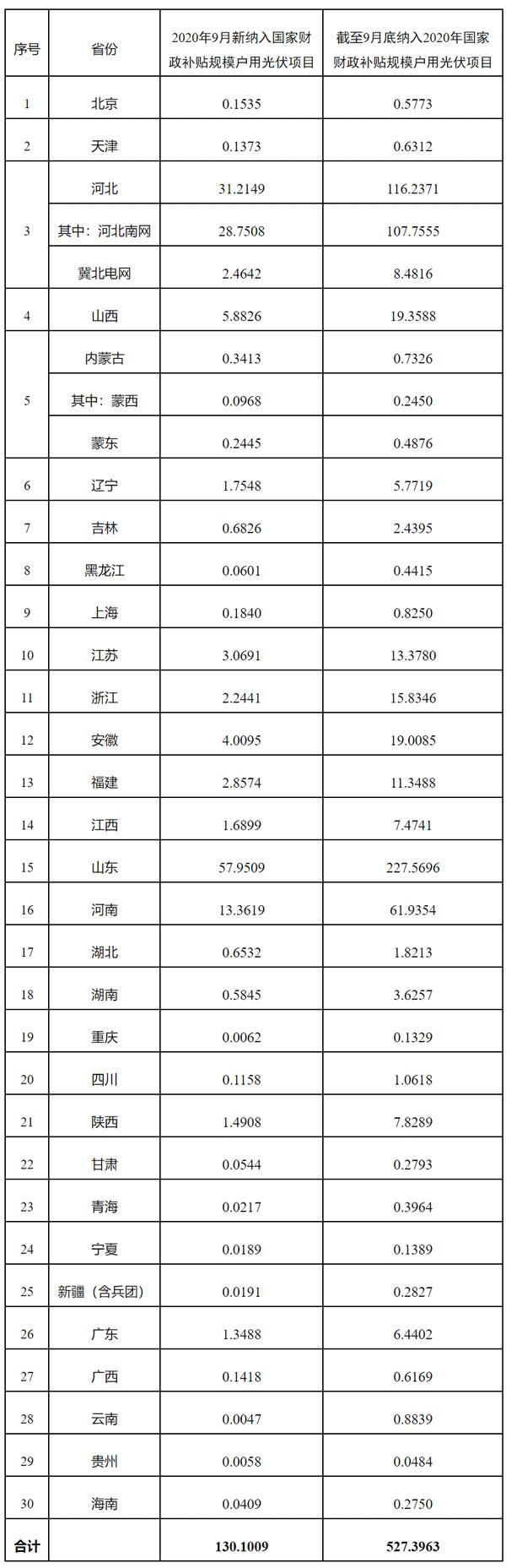 附表:纳入2020年国家财政补贴规模户用光伏项目装机容量统计表(截至2020年9月30日)