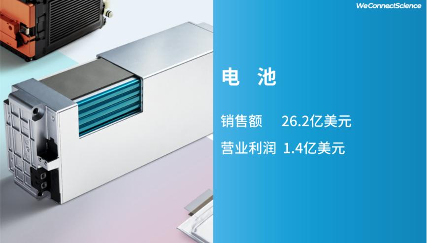 LG化学第三季度电池业务营业利润1.4亿美元 圆柱型电池销量增加