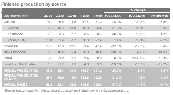 淡水河谷:Q3镍产量环比下降20.7% 销量环比上涨37.3%