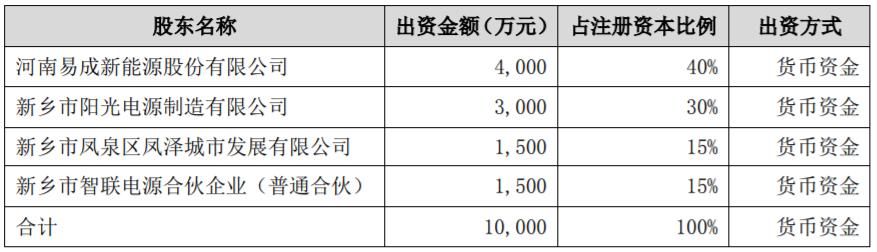 合资公司注册资本及股权结构