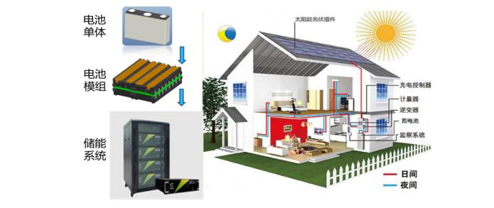 三迅新能源新技术破解制约锂电池在动力及储能应用中四大瓶颈