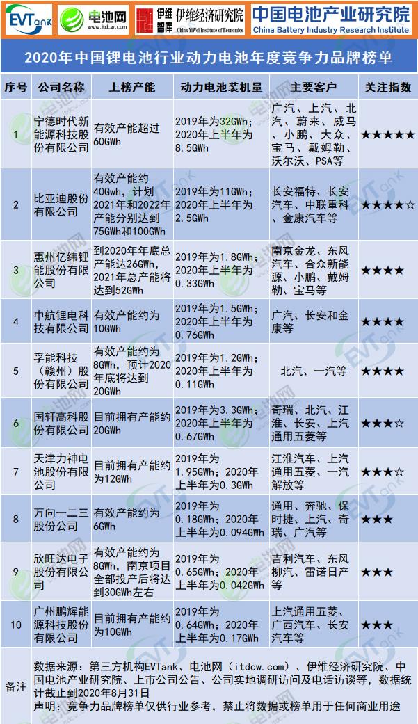 2020年中国锂电池行业动力电池年度竞争力品牌榜单