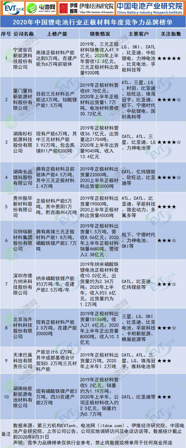 2020年中国锂电池行业正极材料年度竞争力品牌榜单