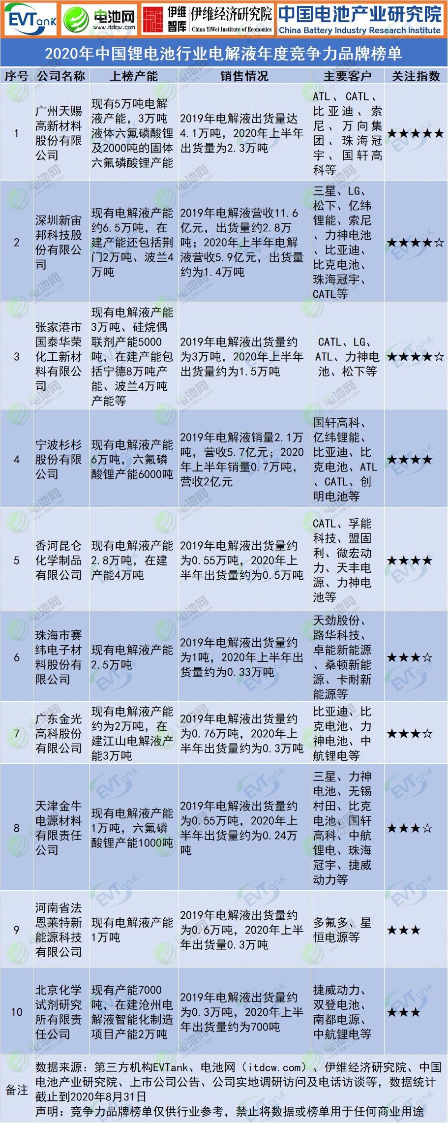 2020年中国锂电池行业电解液年度竞争力品牌榜单