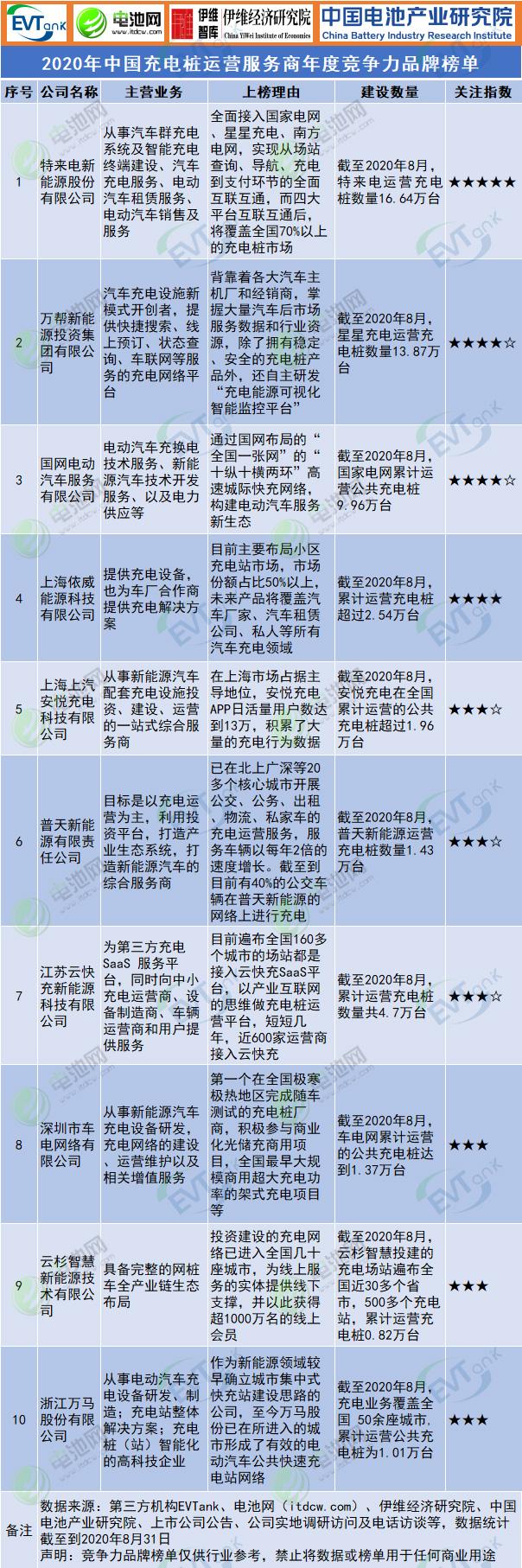 2020年中国充电桩运营服务商年度竞争力品牌榜单