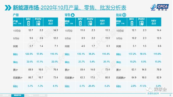 市场多元化发力 10月新能源乘用车批发销量破14万辆