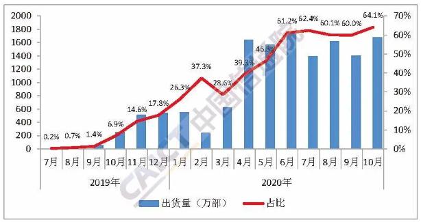 国内5G手机出货量及占比