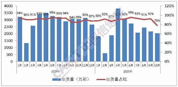 国产品牌手机出货量及占比