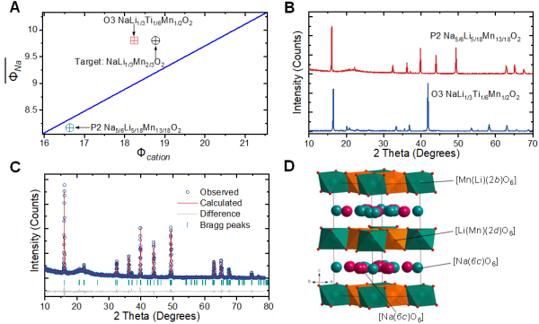 中科院物理所等在钠离子电池层状氧化物研究中取得进展