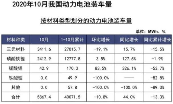10月磷酸铁锂电池装车量同比大增 企业加速布局 市场回春?
