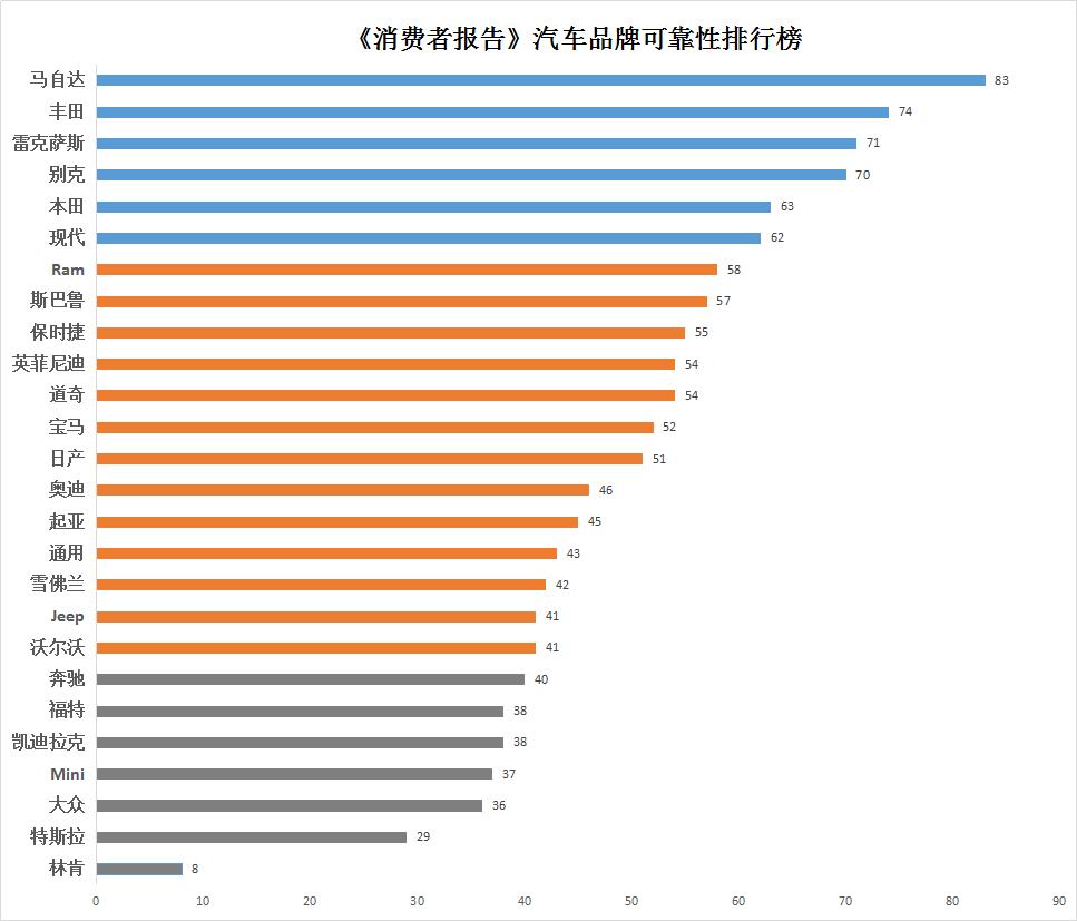 《消费者报告》汽车品牌可靠性排行榜:马自达首登榜首 特斯拉垫底