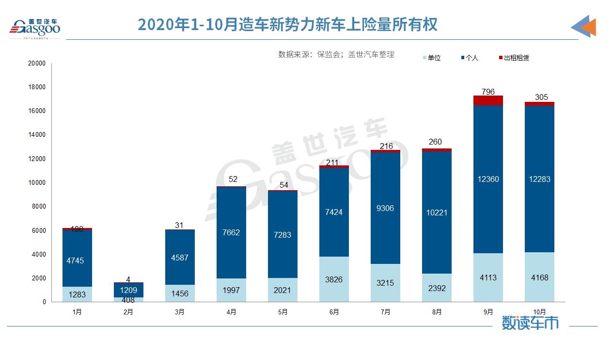 造车新势力1-10月上险量10.4万辆 蔚来/理想/小鹏稳居前三