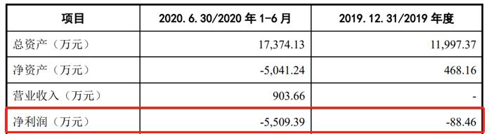 冠宇动力电池主要财务指标