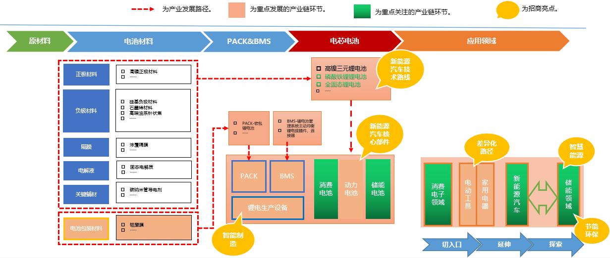 黄桥经济开发区锂电产业规划