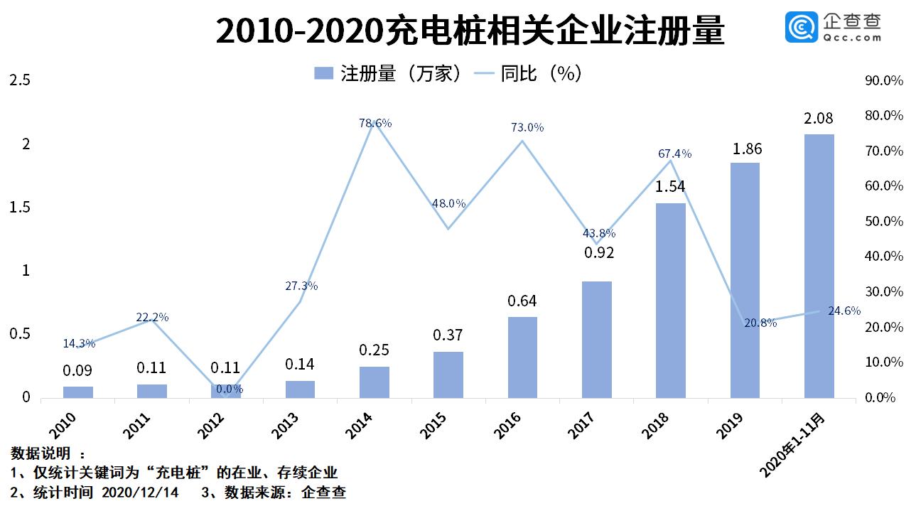 最近十年国内充电桩相关企业新注册量