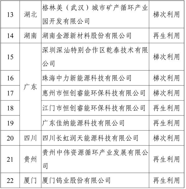 《新能源汽车废旧动力蓄电池综合利用行业规范条件》企业名单(第二批)
