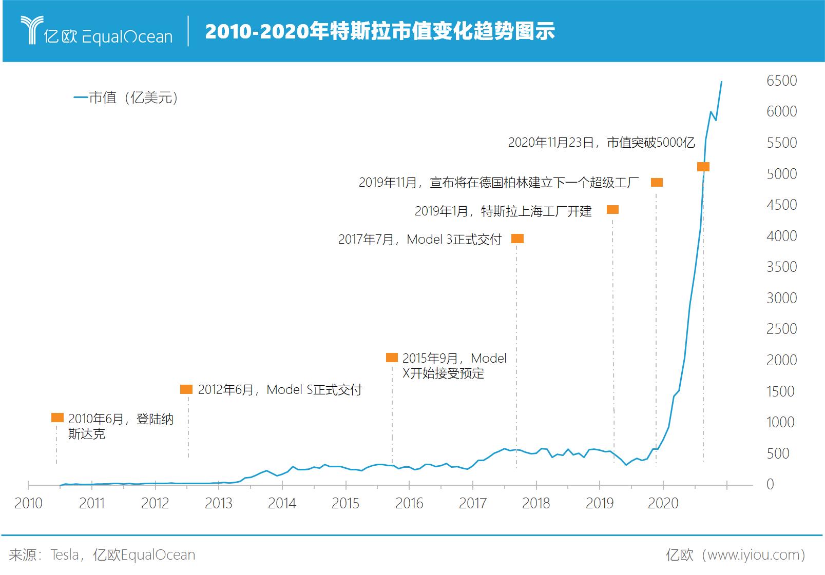 特斯拉2010-2020市值變化